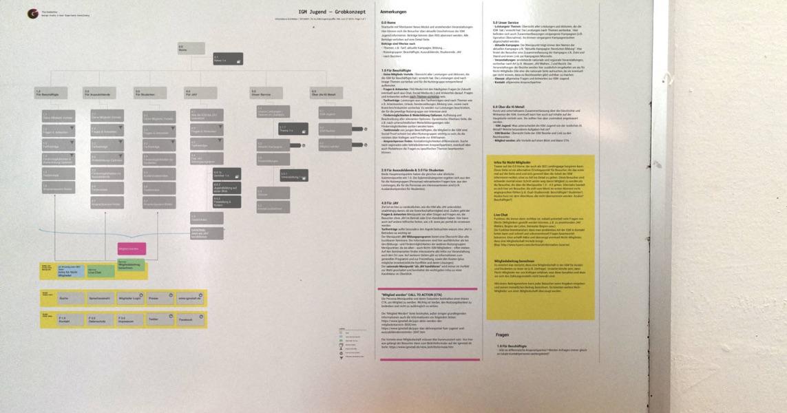 A user centered design strategy for IG Metall Jugend's website